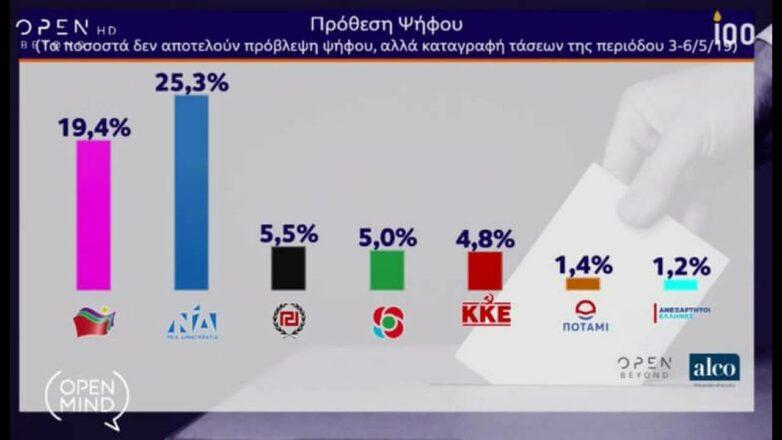 Δημοσκοπήσεις : Πολιτική ηδονοβλεψία