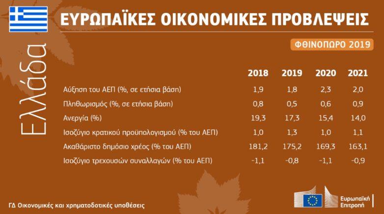 Φθινοπωρινές οικονομικές προβλέψεις του 2019: μια πορεία γεμάτη προκλήσεις