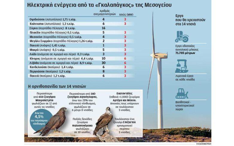 Τα 14 νησάκια του Αιγαίου και οι ανεμογεννήτριες