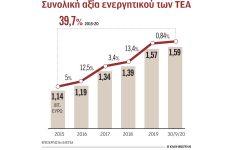 Δέκα νέα επαγγελματικά ταμεία θα λειτουργήσουν το 2021